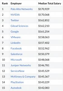 salary statistics